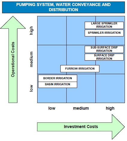 Impact of irrigation methods on investment and operational costs related to pumping system, water conveyance and distribution (no bulk supply)