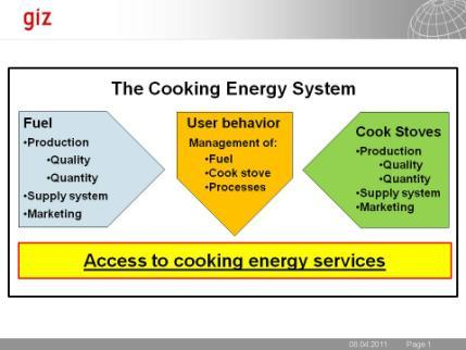 The Cooking Energy System