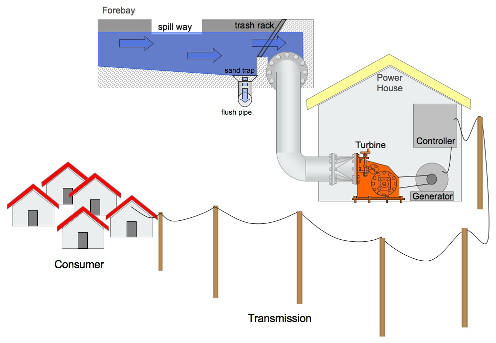 Elements of a Micro Hydro   Power Scheme