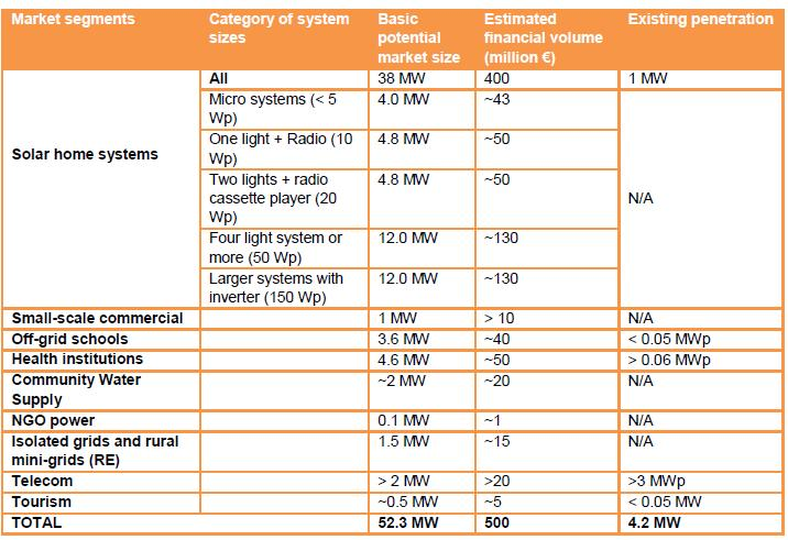 Market For Solar Home Systems Shs In East Africa  EnergypediaInfo