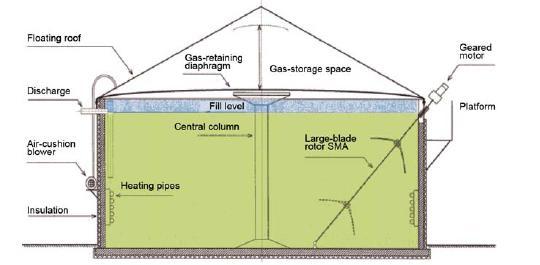 Biogas Recovery - energypedia info