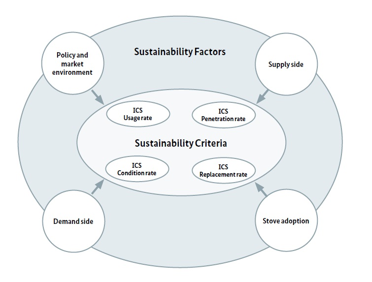 Sustainability Factors and Criteria.jpg