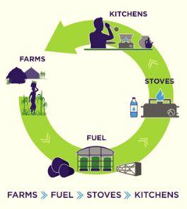 Cooking with Ethanol and Methanol - energypedia.info