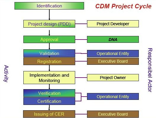 cdm mechanism The clean development mechanism (cdm), for climate protection projects in developing countries (not listed in annex b of the kyoto protocol) the underlying principle is the same for both ji and cdm: an investor implements a project in a host country which reduces emissions and receives emission credits in return the project might, for example.