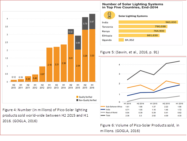 Figure 4 Number (in millions) of Pico-Solar lighting products sold world-wide between H2 2015 and H1 2016. (GOGLA, 2016).png