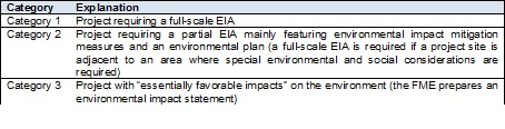 File:Table containing a description of the different categories of EIA depending on size of project and type of power generation technology.jpg