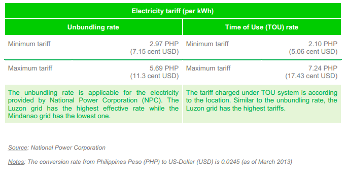 Electricity Tariff in Philippines