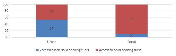 Access to cooking fuels in rural and urban areas in 2010 in percentages