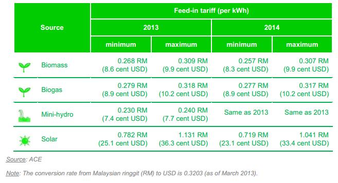 Malaysia Energy Situation Energypedia Info
