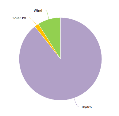 File:Generation-Share of Different Renewable Energy Sources in Egypt in 2015.PNG