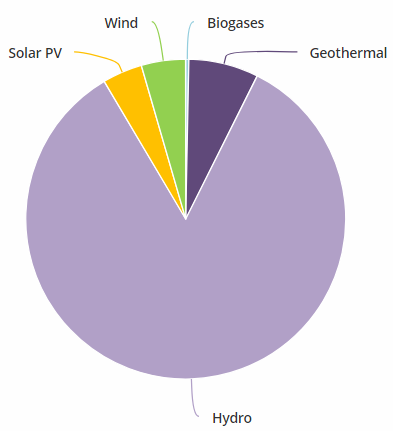 File:Gua 20- Share of Renewable Sources in Guatemalan Electricity Generation (IEA, 2018).PNG