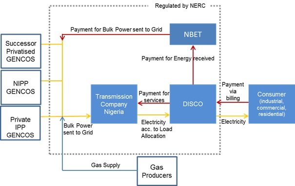 Structure of the Power Sector Post-Privatization.jpg