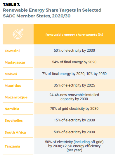 Renewable Energy Share Targets in Selected   SADC Member States, 2020/30
