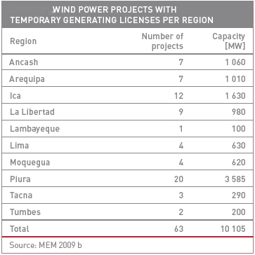Wind Power Projects with temporary generating licences per region.jpg