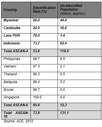 Table 1 : Electricity Access in ASEAN