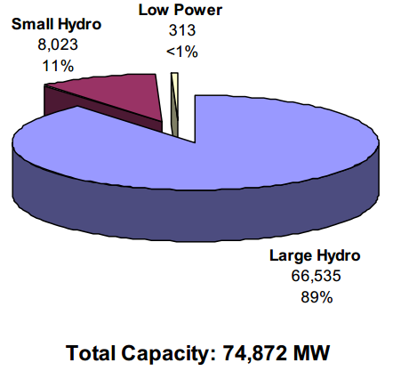 File:Total capacity of hydroelectric plants in the united states by sizes.png