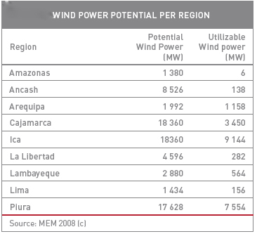 https://energypedia.info/images/6/6d/Wind_Power_Potential_per_Region_in_Peru.jpg