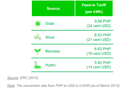 Feed in Tariff in the Philippines