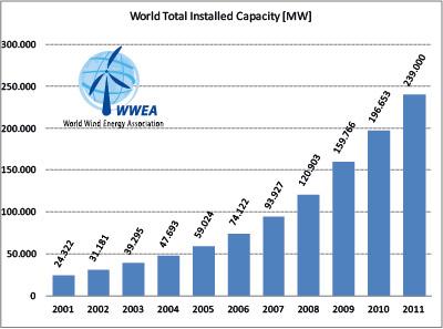 Wind Energy - Introduction - energypedia.info