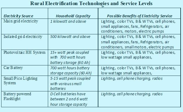 Source: http://www.energyfordevelopment.com/2010/07/rural-electrification-definition.html