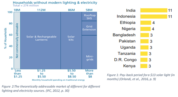 Figure 2 The theoretically addressable market for different lighting and electricity sources. (IFC, 2012, p. 30).png