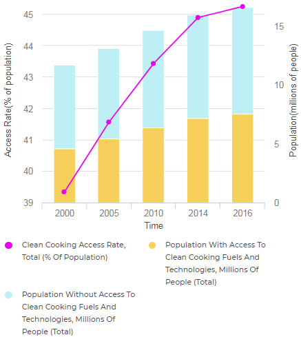 File:Gua 06- Access to Clean Cooking in Guatemala 2000-2016 (Tracking SDG7, 2018).PNG
