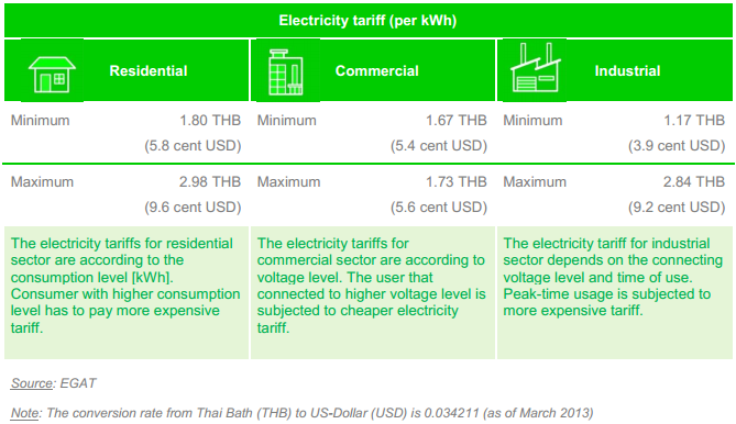 Electricity Tariff of Thailand