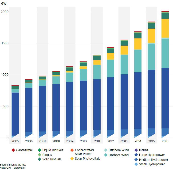 The Economics of Renewable Energy - energypedia info