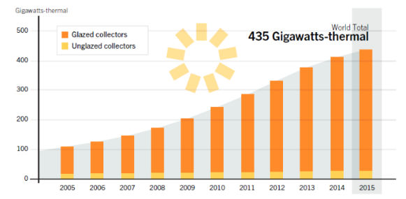 SWH Solar water collectors capacity, 2005-2015, REN21 2016.png