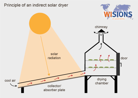 lesson plan for solar dryer Solar racing teach students about the design, construction, and evaluation needed to built a solar-powered car with this lesson plan lesson summary overview.