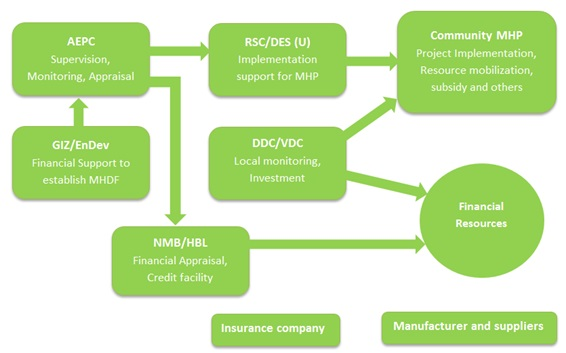 An Overview on Micro Hydro Debt Fund - energypedia info