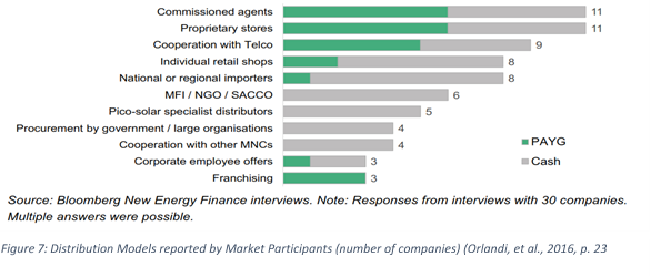 Figure 7 Distribution Models reported by Market Participants (number of companies) (Orlandi, et al., 2016, p. 23).png
