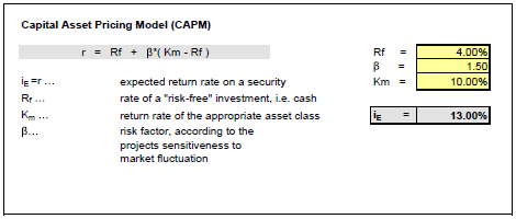 capital asset pricing model capm By way of brief background, the capital asset pricing model (capm) is a model, created by william sharpe, that estimates the return of an asset based on the return of the market and the asset's linear relationship to the return of the market r views home about contributors.