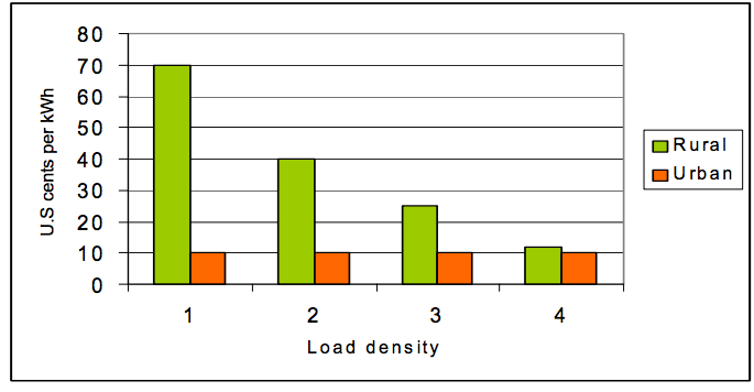 Figure 2: Load density vs. grid connection cost (Steve Fischer/Practical Action, 2007)