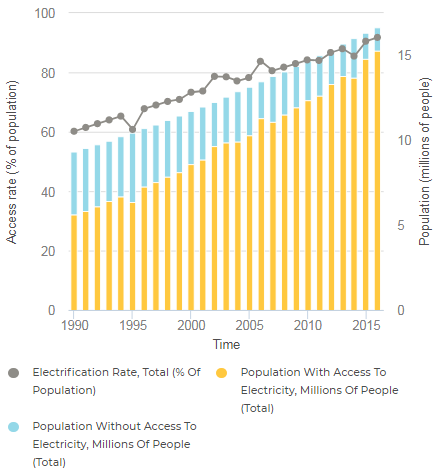 File:Gua 04 - Guatemalan Total Electricity Access 1990-2016 (Tracking SDG7, 2018).PNG