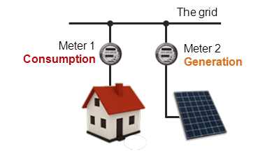 Net metering with 2 meters.png