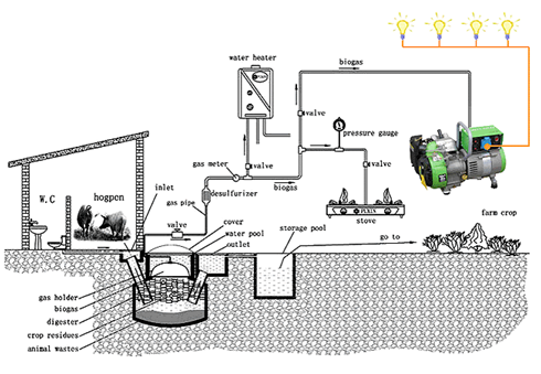 Electricity Generation from Biogas - energypedia info