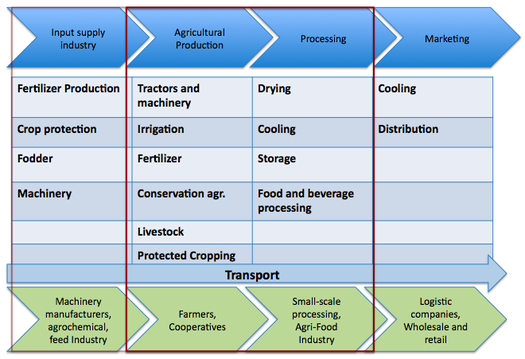 energy within food and agricultural value chains