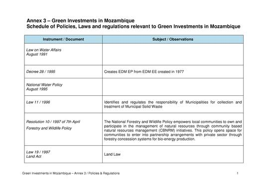 File:EN-Schedule of Policies, Laws and regulations relevant to Green Investments in Mozambique-Green Investments in Mozambique.pdf