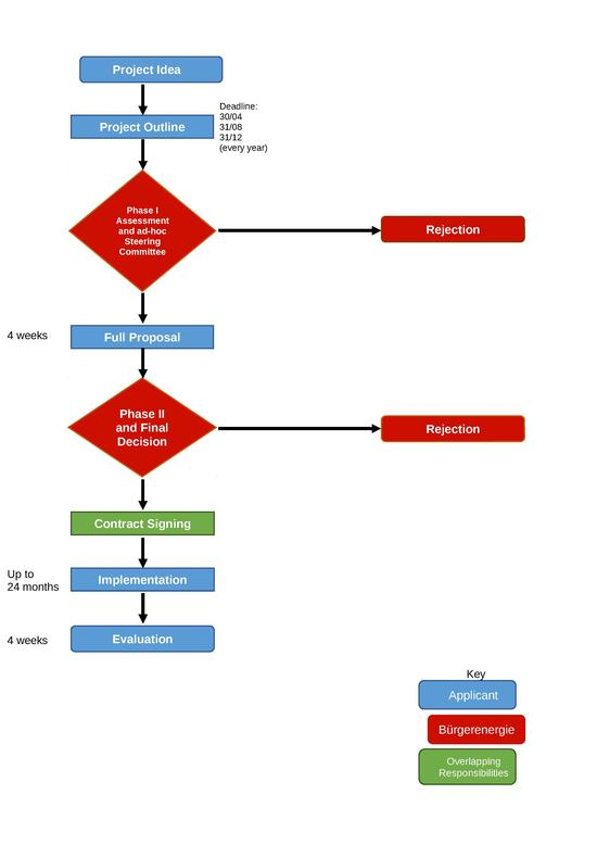 Flowchart of application procedure for the small project fund