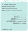 Nepal Steel and Iron industry by numbers.PNG