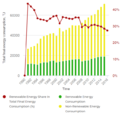10- Namibia's renewable energy share of the total final consumption 1990-2015 (Tracking SDG7, 2019).PNG