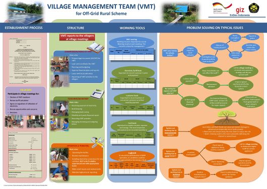 File:131113 Village Managment Teams for Off-grid Rural Electrification - Guidance Poster (EnDev Indonesia 2013) 02.jpg