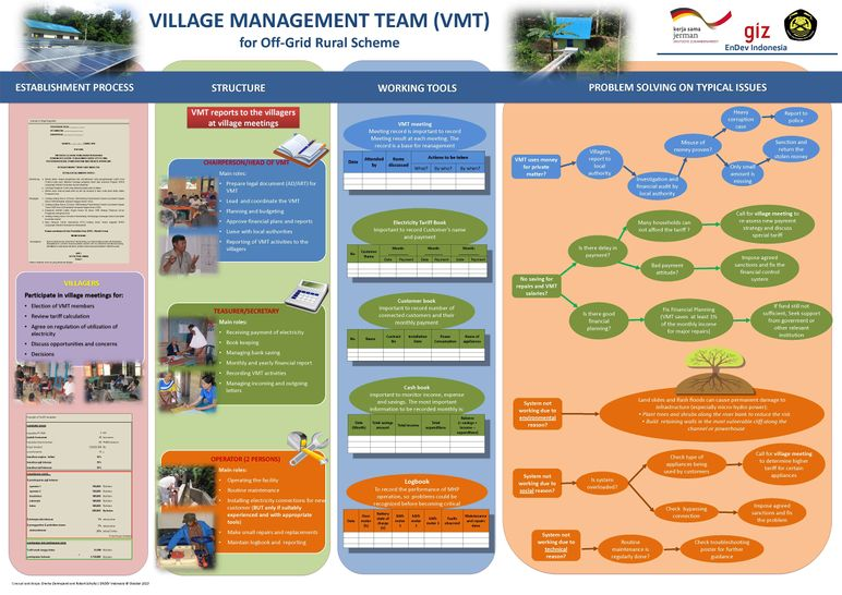 131113 Village Managment Teams for Off-grid Rural Electrification - Guidance Poster (EnDev Indonesia 2013) 02.jpg
