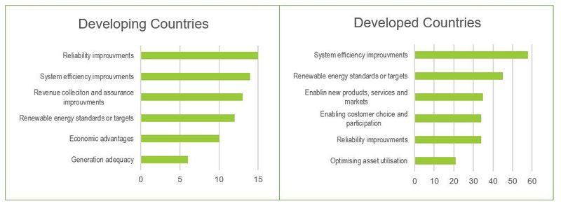 Image 2: Comparing the main drivers for smart grid adaption in developing and developed countries. Date is based on a graph from (IEA, 2015b) which was originally adapted from (Wang, 2012)