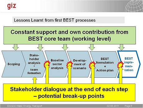 GIZ Lessons learnt from first BEST processes.jpg
