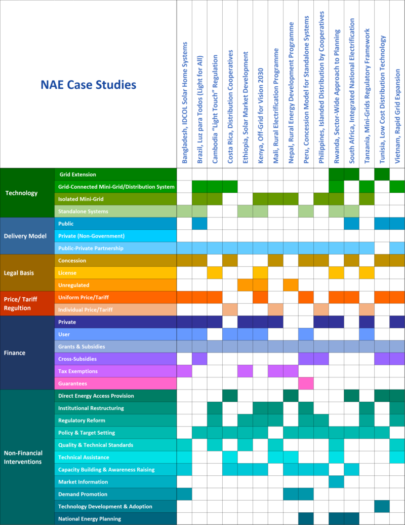 NAE Case Studies Navigation Table.png]]