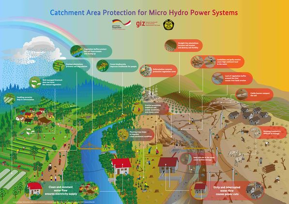 EnDev Indonesia - Catchment Area Management Poster (English).jpg