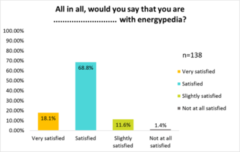 Energypedia User Satisfaction
