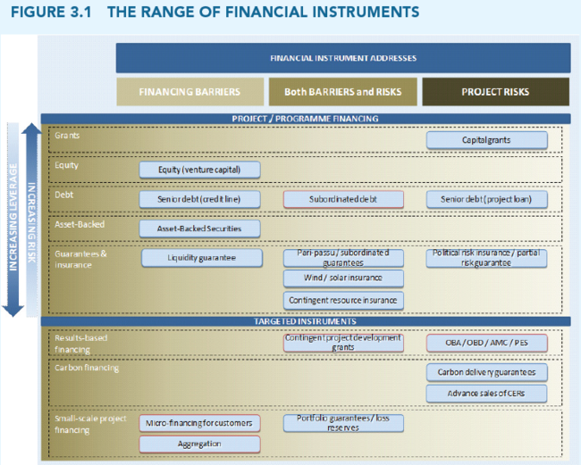 Source: The World Bank, 2013. Financing Renewable Energy - Options for Developing Financing Instruments Using Public Funds. [Online] Available at: https://www.climateinvestmentfunds.org/cif/sites/climateinvestmentfunds.org/files/SREP_financing_instruments_sk_clean2_FINAL_FOR_PRINTING.pdf